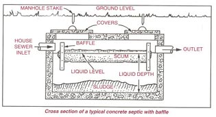 Cross section of a typical concrete septic with baffle